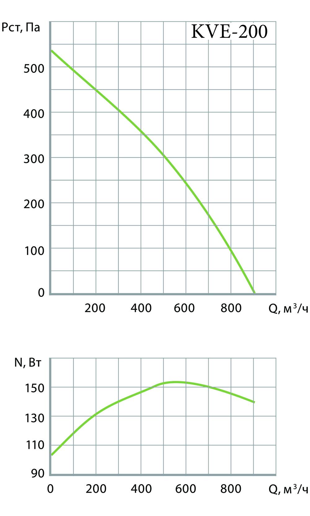 Графики производительности вытяжного вентилятора kve 100